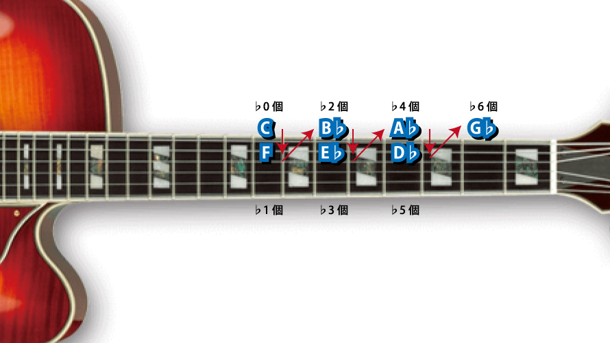 ギターの指板上で♭キー発見方法説明図