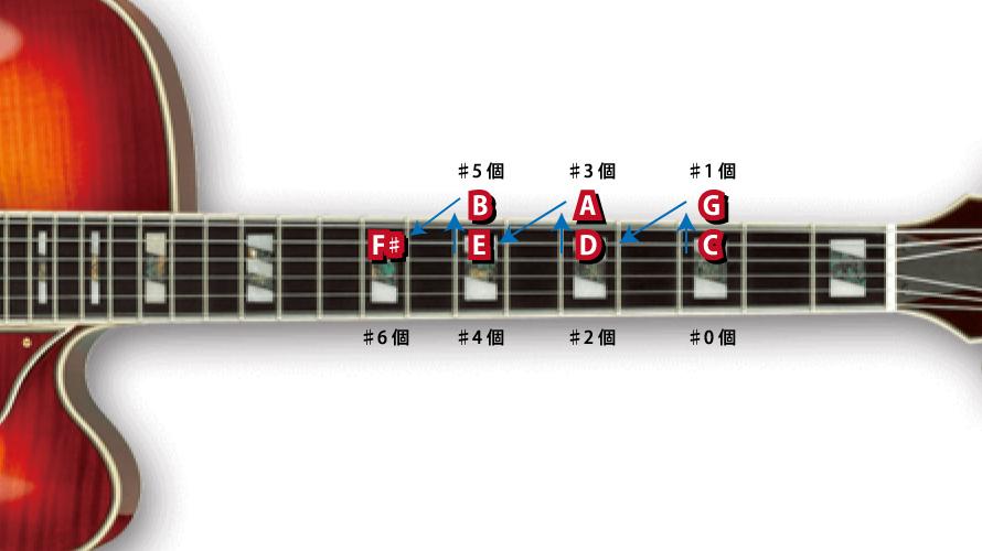 ギターの指板上で♯キー発見方法説明図