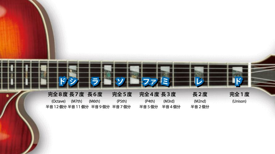 ギター指板で度数確認