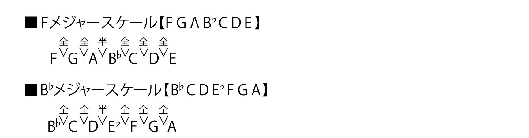 スケールの導き出し方説明図
