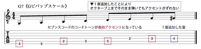 ビバップスケールの構成音_説明図