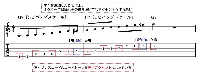 ビバップスケールの構成音_説明図3