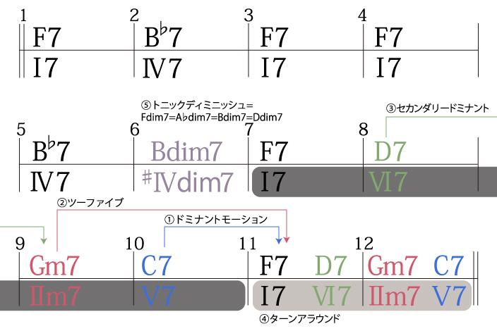 ジャズブルースコード進行バリエーション1
