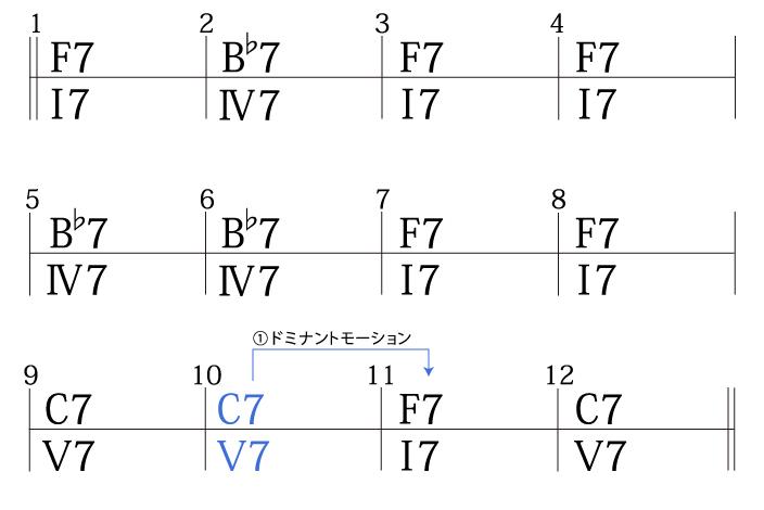 ジャズブルースコード進行作る手順1