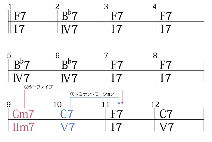 ジャズブルースコード進行作る手順2