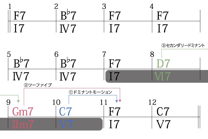 ジャズブルースコード進行作る手順3