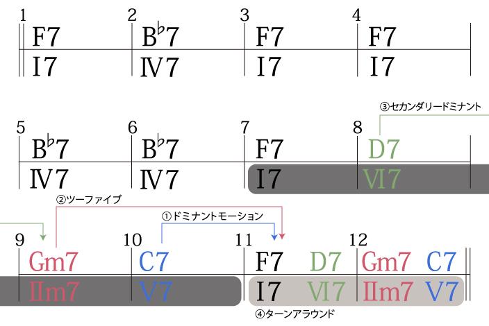 ジャズブルースコード進行作る手順4