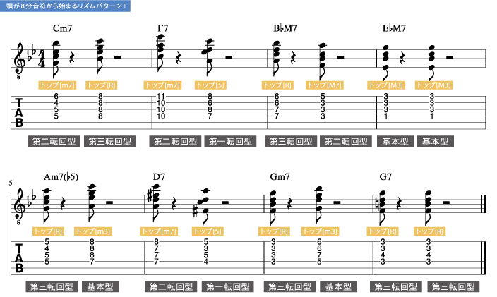 トップのメロディを意識してドロップ2でバッキング枯葉1_楽譜