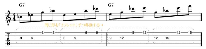 ジョンスコフィールド風ソロフレーズ1_楽譜